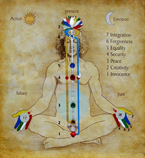 sahaja-meditation-subtle-system